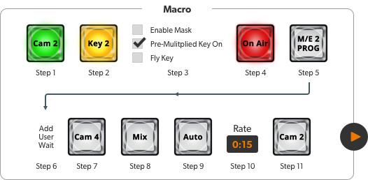 Macro Chart